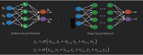 Python Deep Learning - Quick Guide