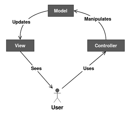 Model View Controller Pattern