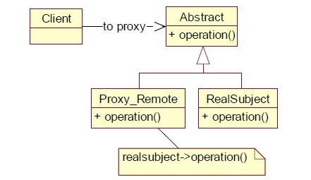 Python Design Patterns - Proxy - Tutorialspoint