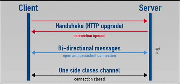 Python Forensics - Network Forensics