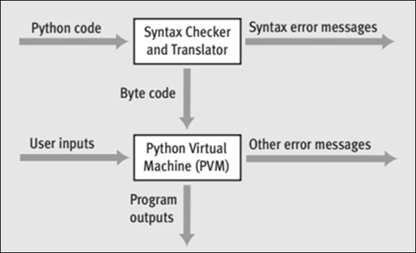 Python Forensics - Quick Guide - Tutorialspoint