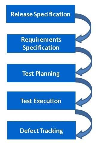 Quality Center - Introduction - Tutorialspoint