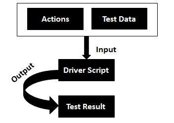 QTP - Frameworks