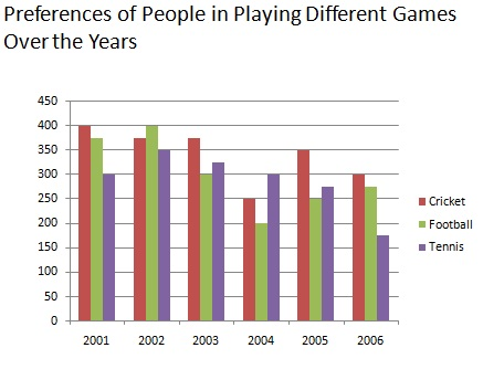 Preference of people in playing different games over the years