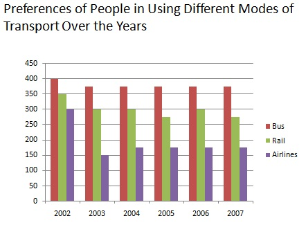 Preference of people in using different modes of Transport over the years