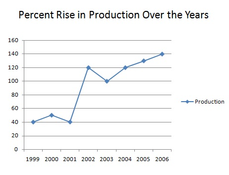 Percent Rise in Production over the years