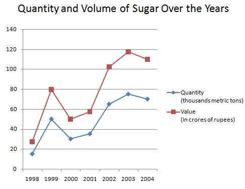 Quantity and Volume of Sugar over the years