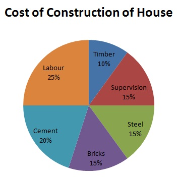 Aptitude test pie charts solved examples for What is the cost of building a house in india