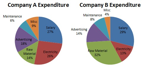 Company's Expenditures