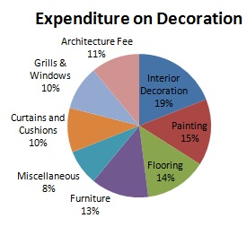 Expenditure On decoration