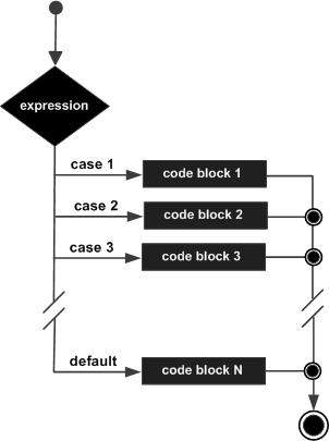 R switch statement