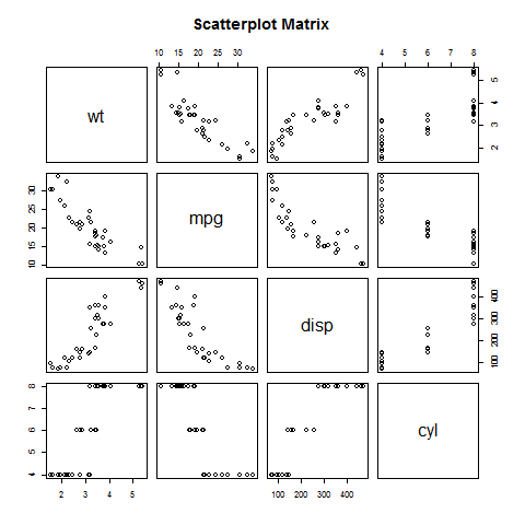 Scatter Plot Matrices using R