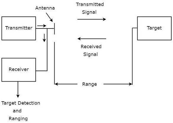 Radar Systems - Quick Guide - Tutorialspoint