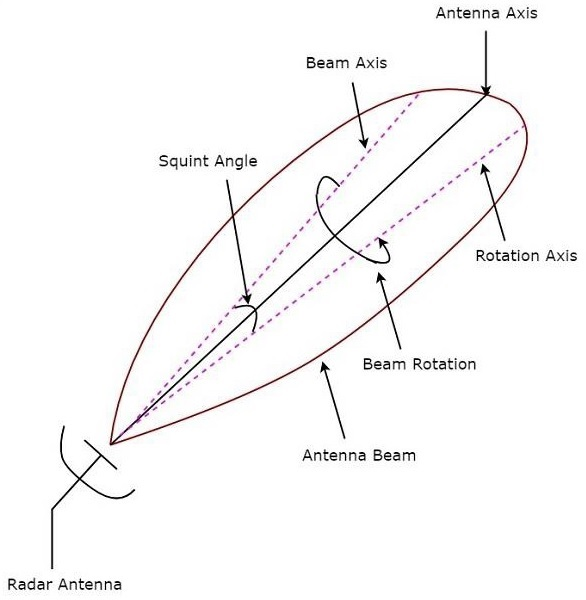 Radar Systems - Tracking Radar - Tutorialspoint