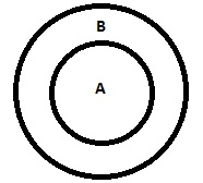 Reasoning logical deduction statements corresponding venn diagrams all a are b all a are b ccuart Images