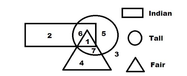 Reasoning Logical Venn Diagrams Online Quiz