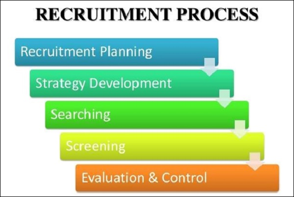 The Process of Recruitment & Selection