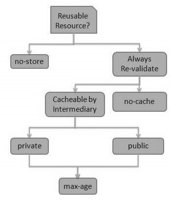 Best practices for Cache-Control