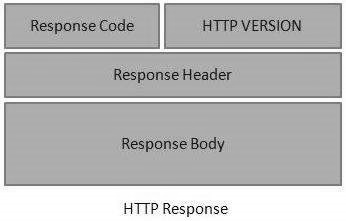 RESTful Web Services Quick Guide