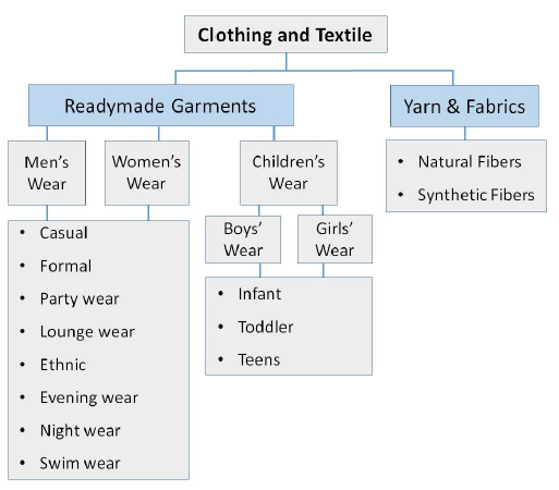 Swot analysis of the fashion industry
