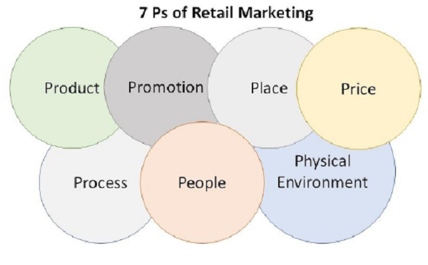 The elements of retail banking marketing essay