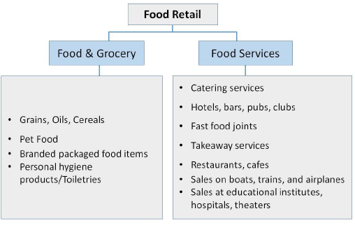 grocery retail industry essay