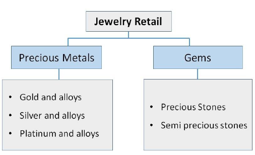 Jewelry retail in retail management iibm institute lms top 5 features that all jewelry retailers need for operational control fandeluxe Image collections
