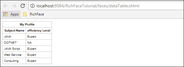 Rich Data Table