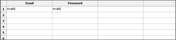 Invalid Passwords