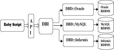 Ruby DBI Architecture