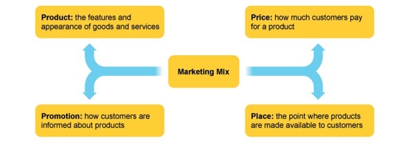 Rural Marketing Mix