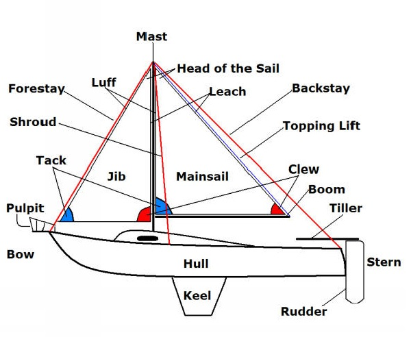 Sailing terms on electrical wire diagrams with a traveler