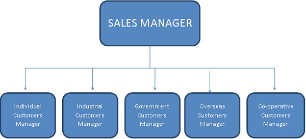 Sales And Distribution Management Quick Guide