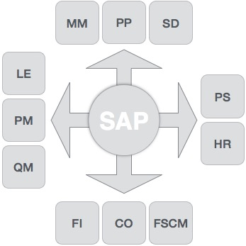 SAP - Modules - Tutorialspoint