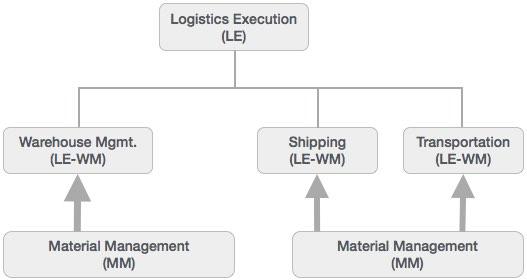 SAP - Modules - Tutorialspoint