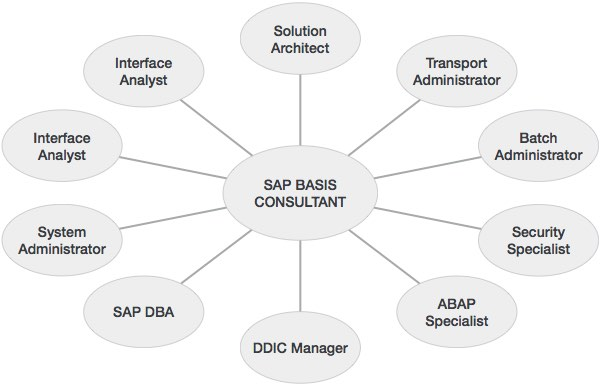 SAP - Basis - Tutorialspoint