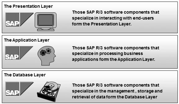 Sap Architecture And Installation Sap Gui
