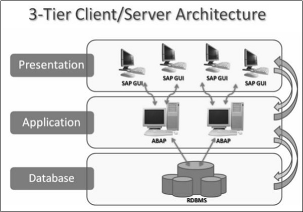 SAP ABAP - Overview - Tutorialspoint