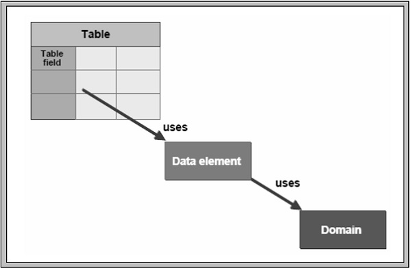 SAP ABAP - Data Elements - Tutorialspoint
