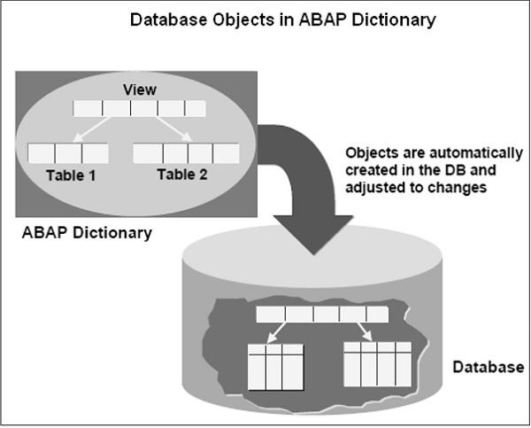 DBO ABAP Dictionary