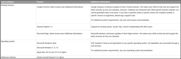 sap analytics cloud  system requirements  tutorialspoint