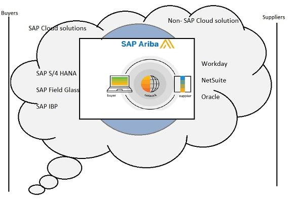 SAP Ariba - Configuring SAP ERP