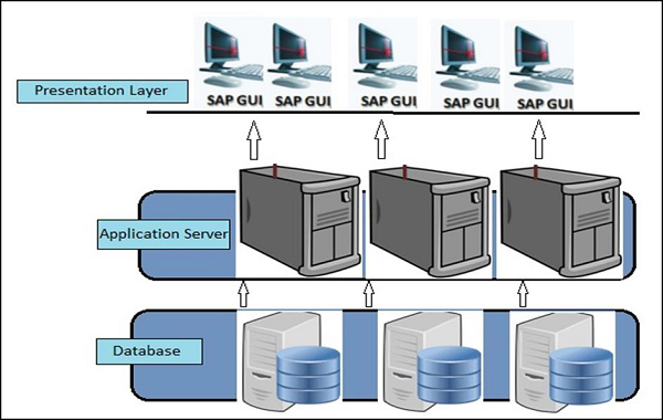 system landscape  u0026 architecture SAP Tables Diagram 3 tier architecture