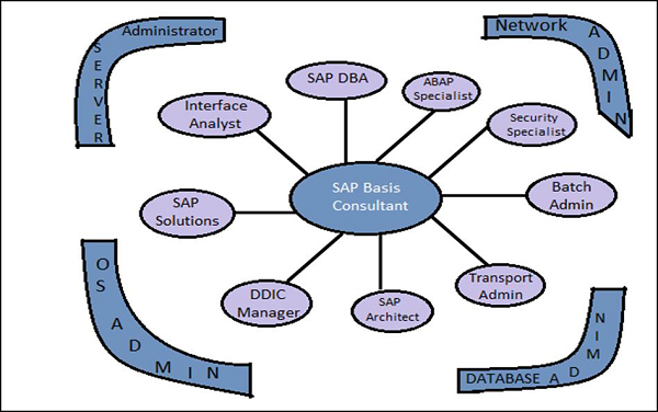 SAP Basis - Quick Guide