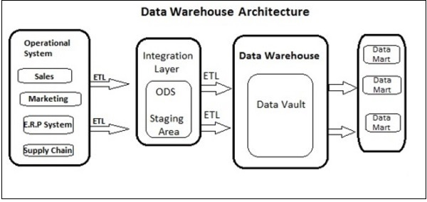 Sap Bods Quick Guide. A Data Warehouse Has 3layer Itecture Source Layer Integration And Presentation The Illustration Given Above Shows Mon. Wiring. Cms Data Warehouse Architecture Diagram At Scoala.co