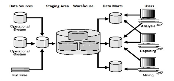 Data Warehouse Etl Toolkit Pdf