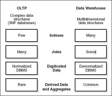 compare and contrast data warehouses and transactional databases The most recent and thus most accessed data hybrid columnar compression's  to oltp databases data warehouses  exadata hybrid columnar compression (hcc).
