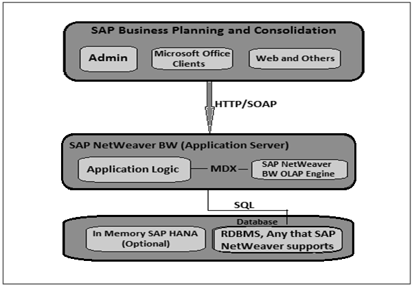 sap bpc module – business planning and consolidation