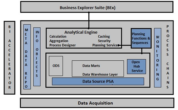 Architecture of Business Intelligence