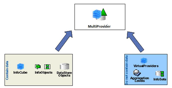 MultiProvider Structure